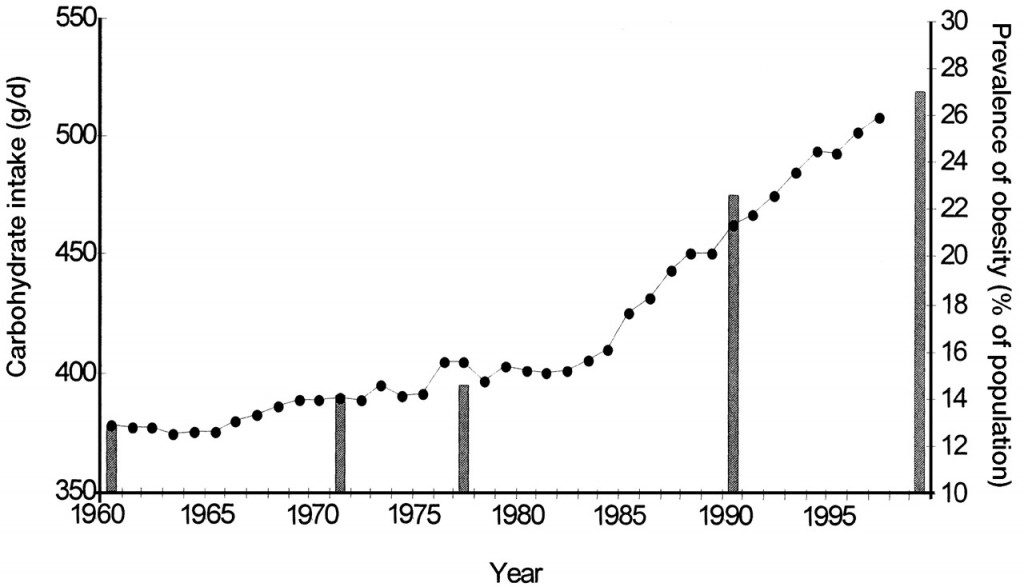 Chart-1-Carb-Consumption-and-Obesity-Rates