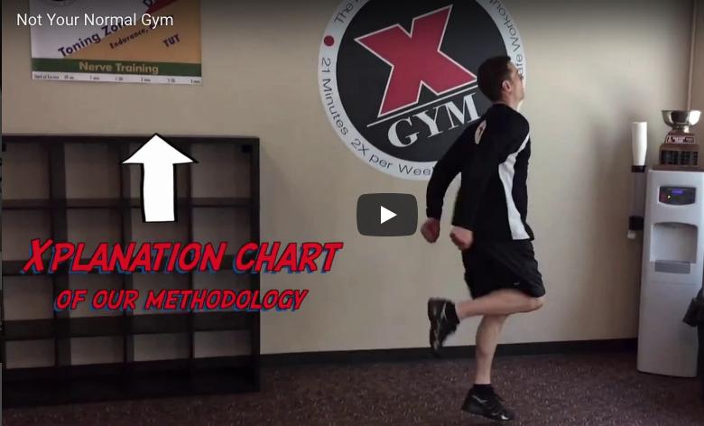 xplanation chart gym methodology